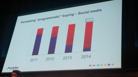 Mondelez: programmatic accounts for 90% of our social ads