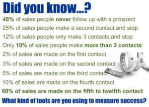 The 3 Types Of Salespeople