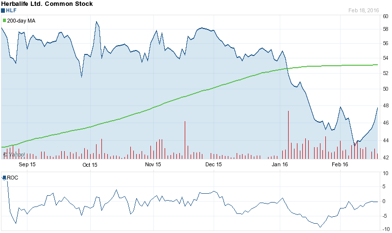 High Liner Foods Incorporated (TSE:HLF) Had Its Target Price per Share …